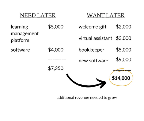 How to figure out the additional revenue you need to grow.